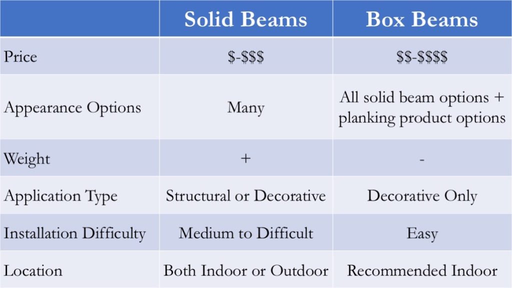 Slide1 1024x576 - Reclaimed Faux Beams vs. Solid Beams - Which ones are right for your job?